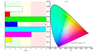 Sceptre C325W Color Gamut ARGB Picture