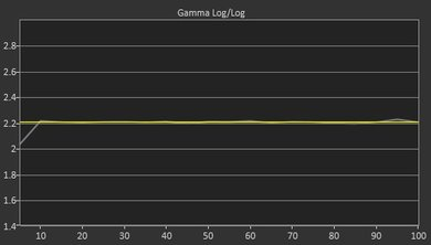 LG LJ5500 Post Gamma Curve Picture