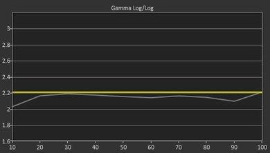 Samsung J5000 Pre Gamma Curve Picture
