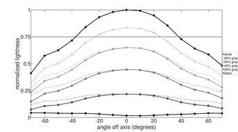 LG 27GL83A-B Vertical Lightness Graph