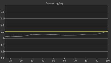 Vizio M Series 2018 Pre Gamma Curve Picture