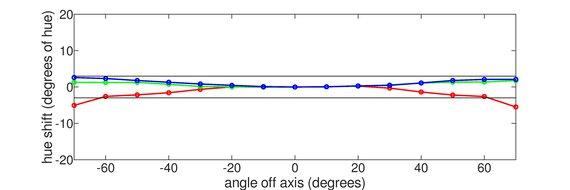 LG 27GP950-B Vertical Hue Graph