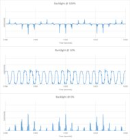 Samsung Q90/Q90T QLED Backlight chart