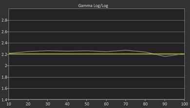 Vizio P Series 2016 Pre Gamma Curve Picture