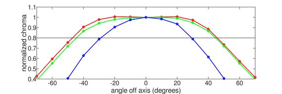 Dell E2220H Horizontal Chroma Graph