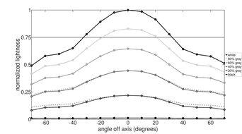 ASUS ROG Strix XG27UQ Vertical Lightness Graph