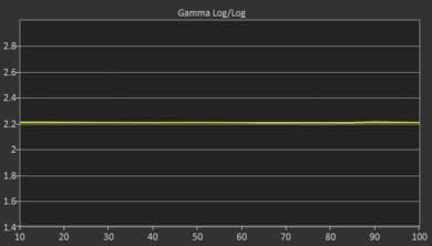 Samsung NU6900 Post Gamma Curve Picture