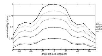 Acer Nitro XV340CK Pbmiipphzx Horizontal Lightness Graph