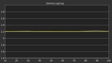 Sony X900C Post Gamma Curve Picture