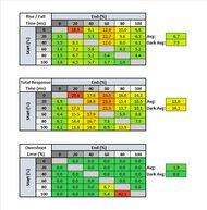 LG 32GN50T-B Response Time Table