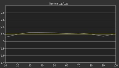 Samsung JU7500 Pre Gamma Curve Picture