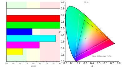 Dell U2717D Color Gamut ARGB Picture