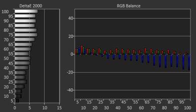 LG SM8600 Pre White Balance Picture