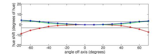 Acer Predator XB271HU Horizontal Hue Graph