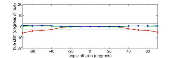 ASUS ROG Swift PG279QZ Vertical Hue Graph