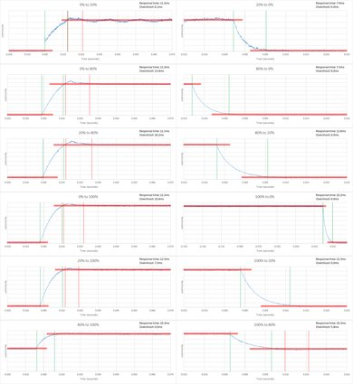 Sony W600D Response Time Chart