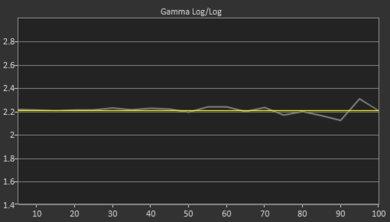 Hisense H8F Post Gamma Curve Picture