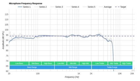 LucidSound LS31 Wireless Microphone Frequency Response