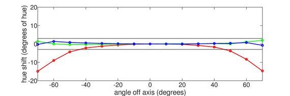 ASUS VG246H Horizontal Hue Graph