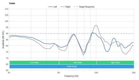 Bluedio T2S/Turbine T2S Wireless Treble
