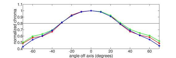 Gigabyte G27Q Vertical Chroma Graph