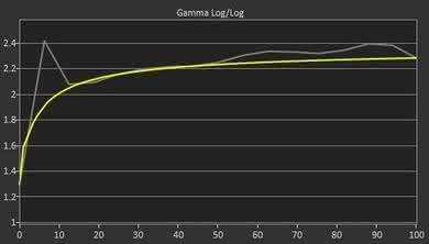 Samsung C34F791/CF791 Pre Gamma Curve Picture