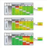 LG 32GK650F-B Response Time Table