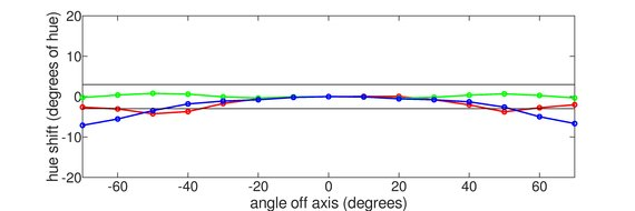 LG 32GK850G-B Vertical Hue Graph