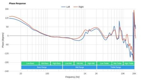 Bluedio T2S/Turbine T2S Wireless Phase Response