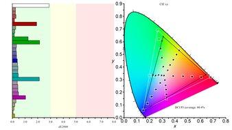 MSI Oculux NXG253R Color Gamut DCI-P3 Picture