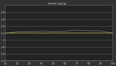 Sony X830C Pre Gamma Curve Picture