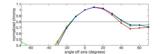 Dell S2719DGF Vertical Chroma Graph