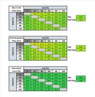 LG 38GL950G-B Response Time Table