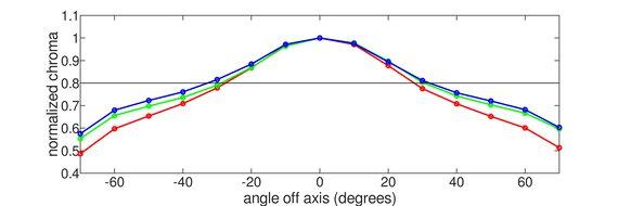 Acer Nitro RG241Y Vertical Chroma Graph