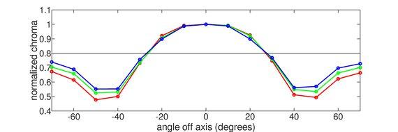 AOC 24G2 Vertical Chroma Graph