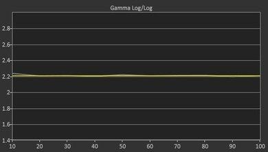 LG EF9500 Post Gamma Curve Picture