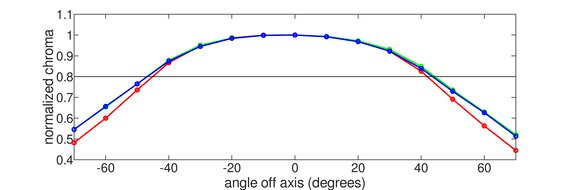 Acer Nitro XV272U KVbmiiprzx Horizontal Chroma Graph