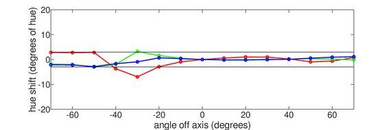 BenQ Zowie XL2411P Vertical Hue Graph