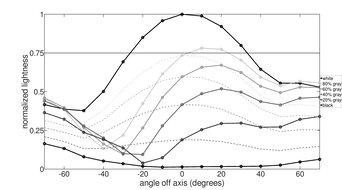 BenQ ZOWIE XL2411P Vertical Lightness Graph