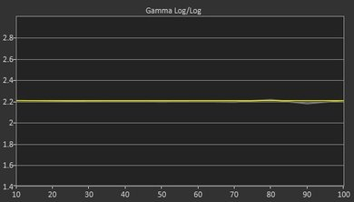LG C6 Post Gamma Curve Picture
