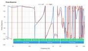 Anker Soundcore Life Q30 Wireless Phase Response