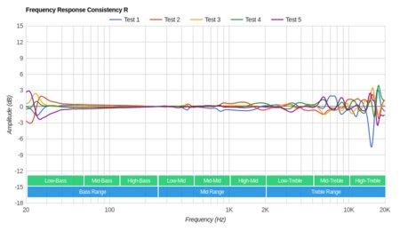 Plantronics Backbeat Pro Wireless 2014 Consistency R