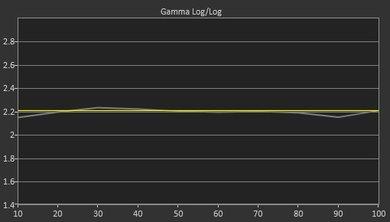 Samsung K6250 Post Gamma Curve Picture