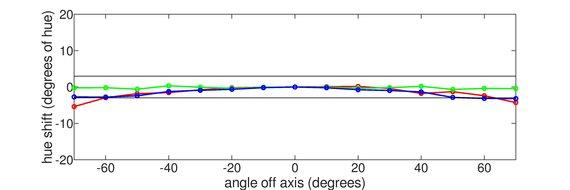 LG 32GK850G-B Horizontal Hue Graph