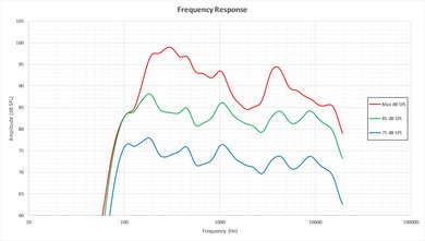 LG C6 Frequency Response Picture