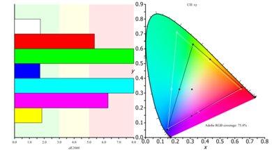 Dell D3218HN Color Gamut ARGB Picture