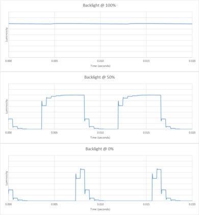 Vizio P Series 2017 Backlight chart