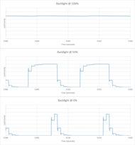 Vizio P Series XLED 2017 Backlight chart