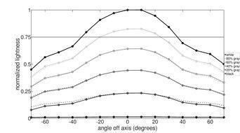 Dell UltraSharp U2721DE Vertical Lightness Graph