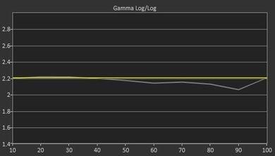 Sony X930E Pre Gamma Curve Picture
